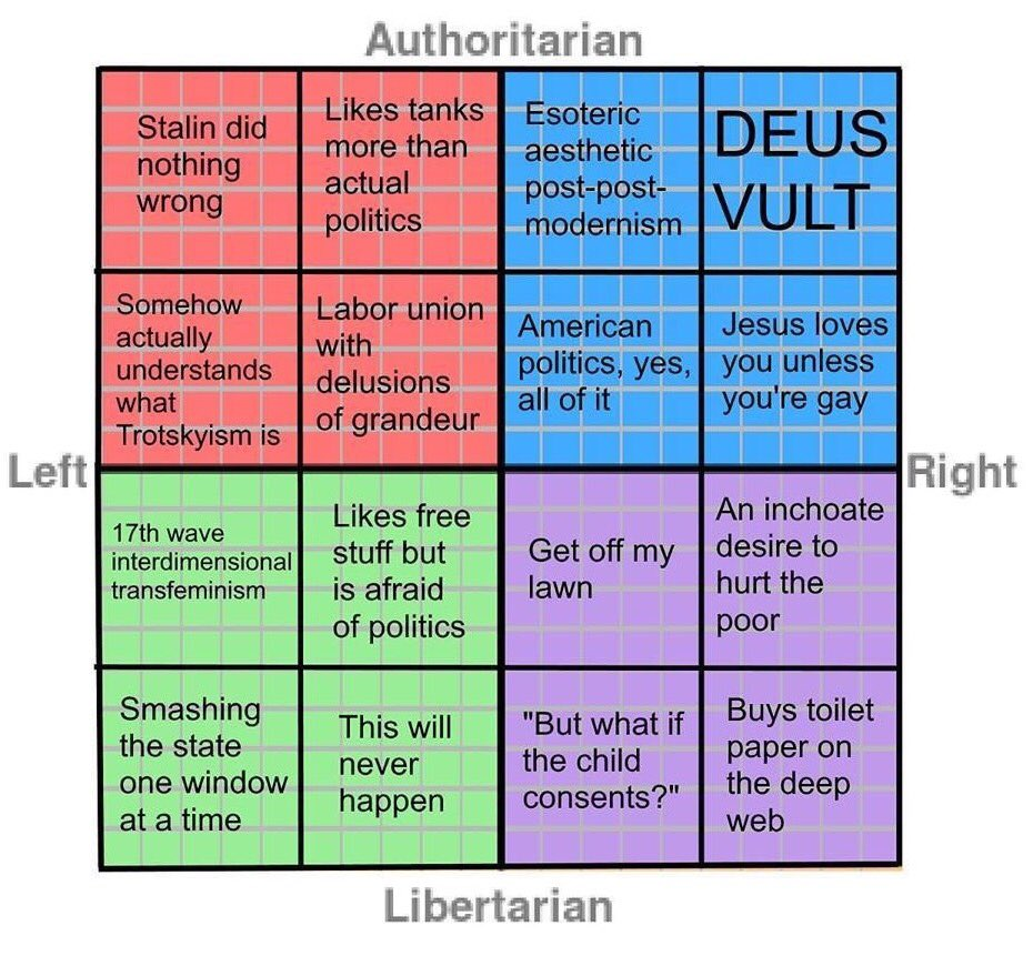 """Helen Dale on Twitter: """"The political compass...with nuance. https ..."""