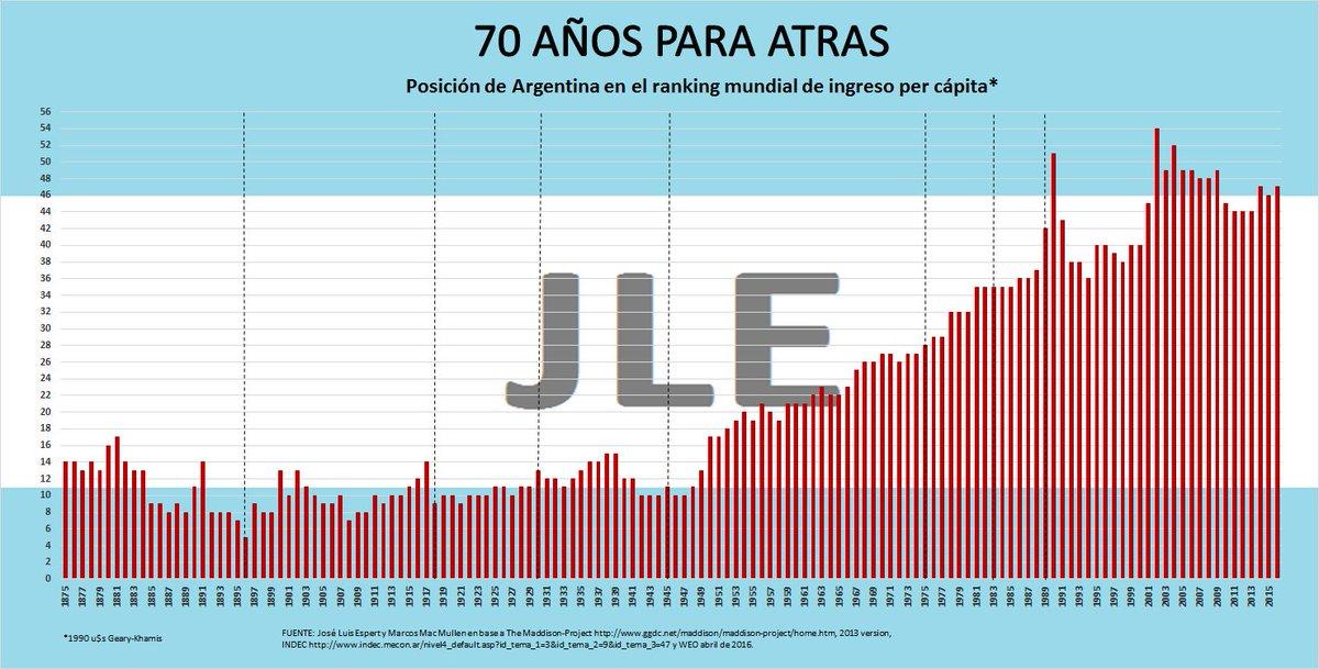 """Javier Milei no Twitter: """"Argentina y el Peronismo 3 @Intratablestv  @SANTIAGODELMORO @JonatanViale @cmcampolongo La decadencia de Argentina no  arrancó en 1976. HECHO… https://t.co/pAcQ4Pj6AP"""""""