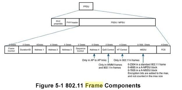 80211 Wireless Frame Aggregation And A MSDU MPDU In N AC