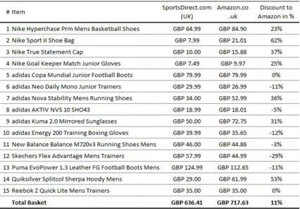 Análisis del negocio de Sportsdirect