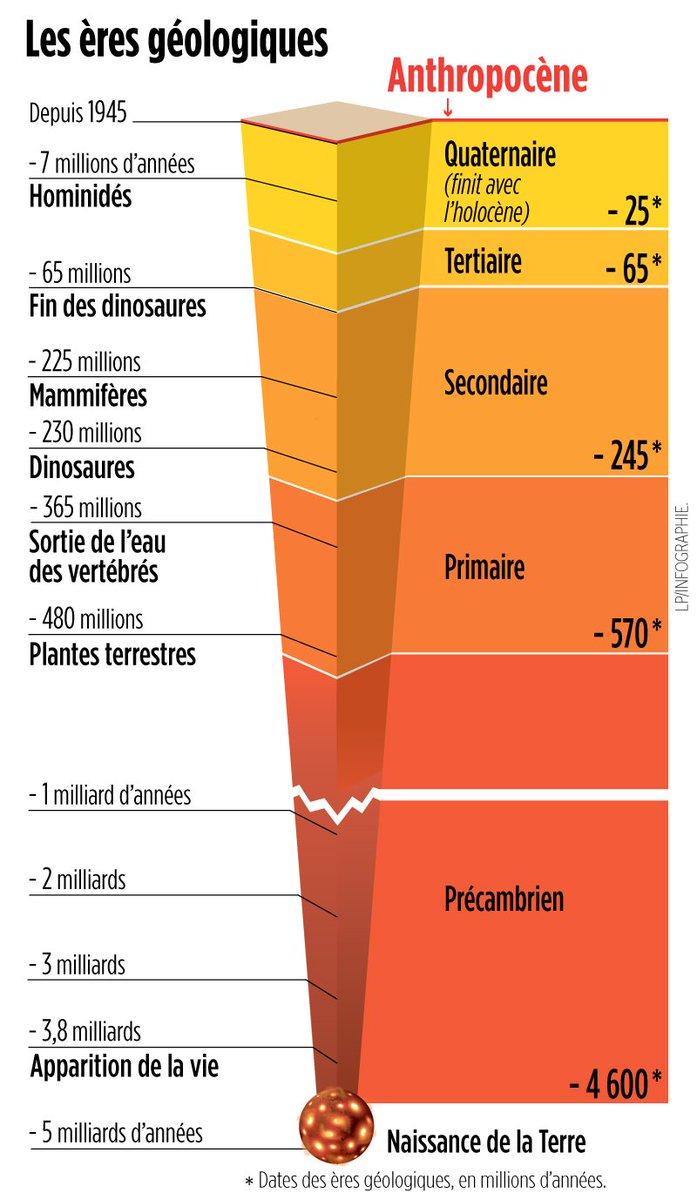 Eres géologiques