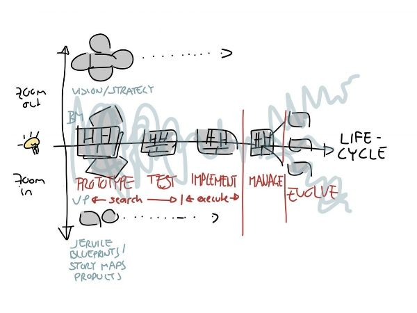 The Business Lifecycle — Strategyzer