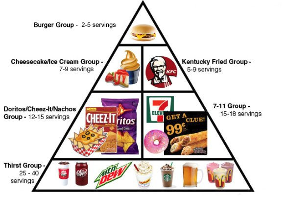Pictures of the six basic food groups
