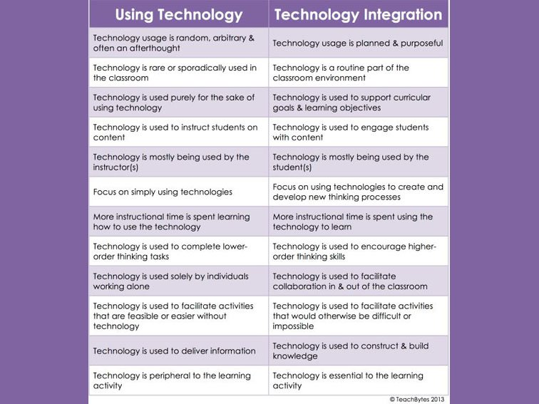The Difference Between Technology Use And Technology Integration: https://t.co/eXJ0Rur77V #edchat #edtech https://t.co/KUgc9uorvn