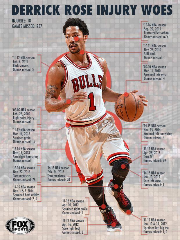 Derrick Rose Injury History... add the new meniscus tear to the list. #nba #knicks #bulls https://t.co/hV7JVxXhuB