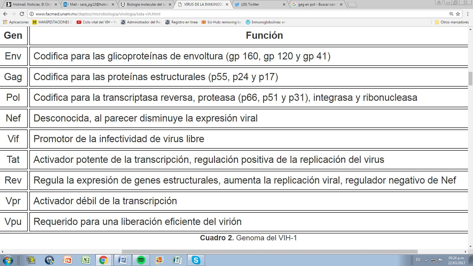 Los lentivirus poseen 3 genes estructurales: env, gag y pol, y también 6 genes adicionales: vif, vpu, vpr, tat, rev y nef #microMOOCSEM2 https://t.co/IBZq3TB9yQ