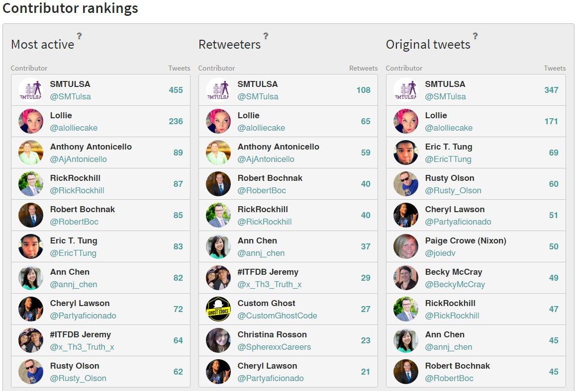 Here are the most active Tweeps from @SMTulsa #smtulsa https://t.co/aHcNHdN33x Click to see who was most popular. https://t.co/g90d5zkkgU