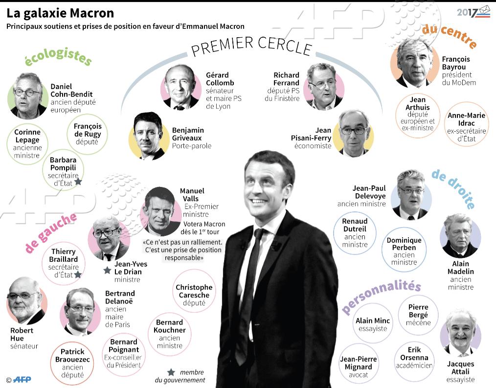 'La Galaxie Macron'.  Au début, j'ai cru à un tract de ses adversaires... Mais c'est une infographie de l'AFP.