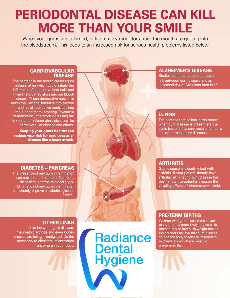 Nude oral health and cardiovascular disease orion