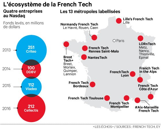 """french technology France may be best known for its mastery of """"old world"""" pleasures like wine and luxury goods but it has quickly—and quietly—become a formidable player in the new digital economy, thanks to an explosion of smart and relevant technology startups nowhere is this phenomenon better illustrated."""