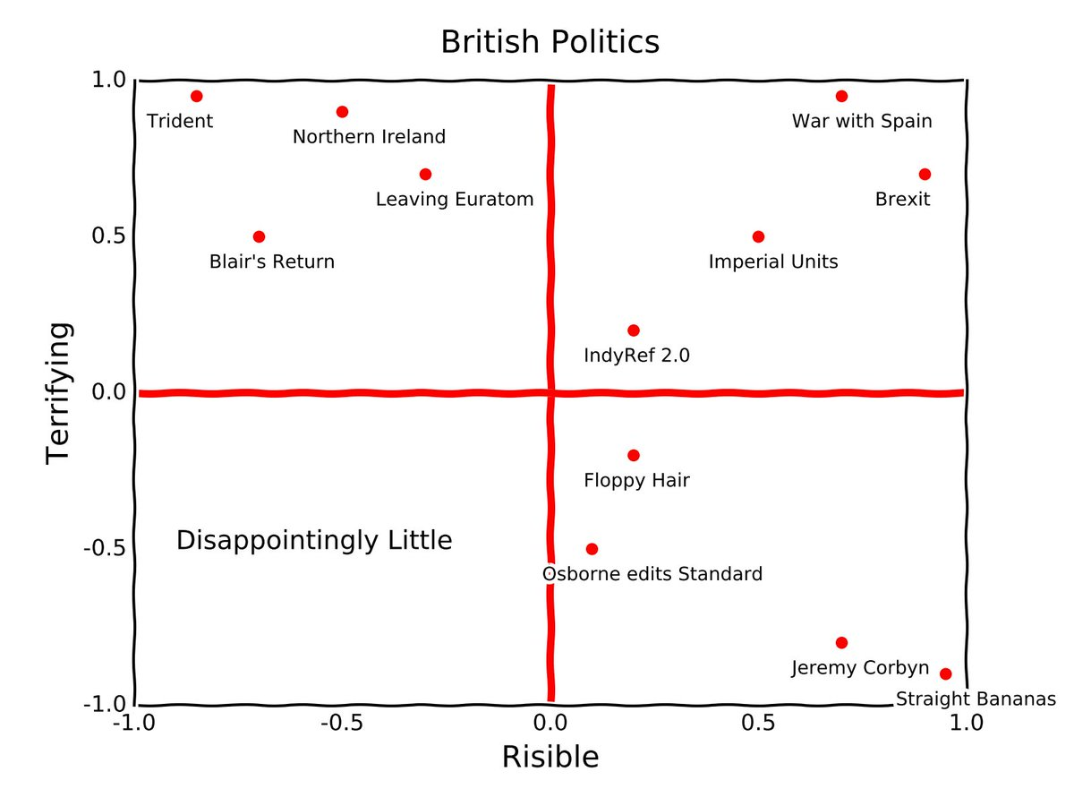 Benjamin pope on twitter modern four quadrant graph for politics ccuart Images
