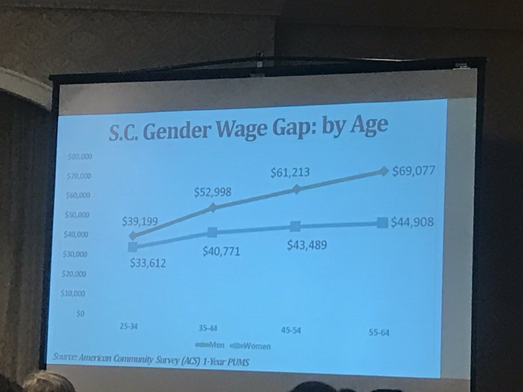 This pay gap is progressive. The longer we are in the workforce the bigger the gap. Y'all that's a lot of money on the table. #wrensummit https://t.co/9R1MC1YKsv