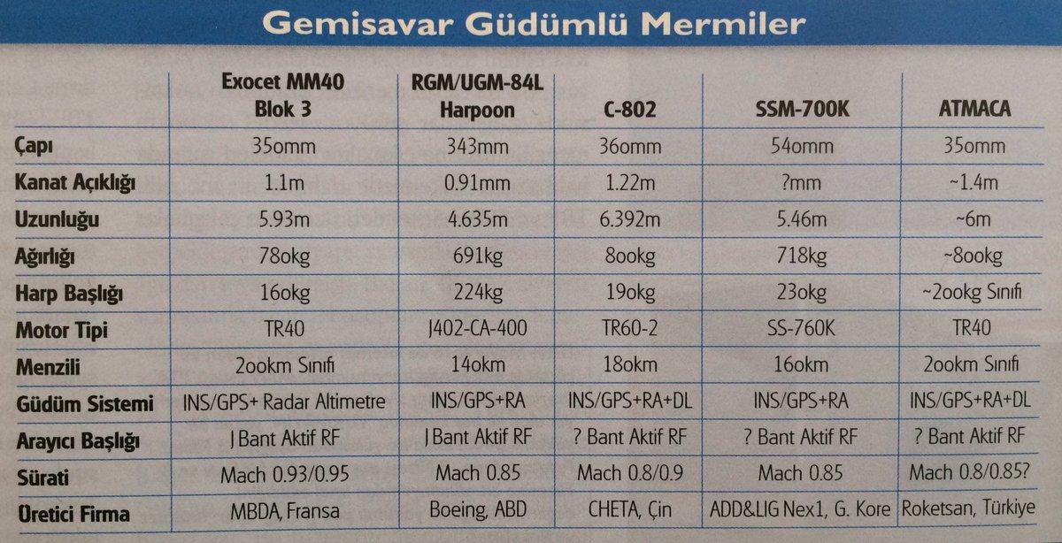 Armée Turque/Turkish Armed Forces/Türk Silahlı Kuvvetleri - Page 6 C8fjE0tWsAApiC1