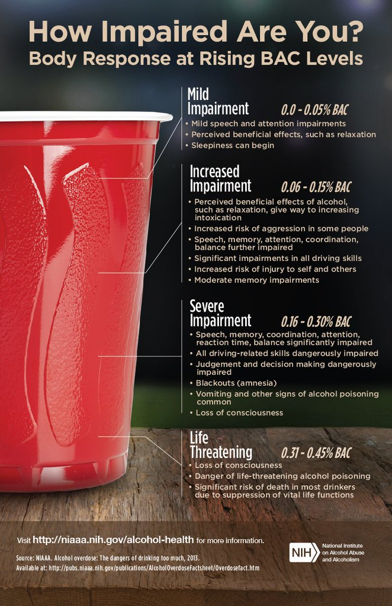 RT NIAAAnews: April is #AlcoholAwareness Month -- test your knowledge of impairment at rising #BAC levels. <br>http://pic.twitter.com/hpWEVhCOck