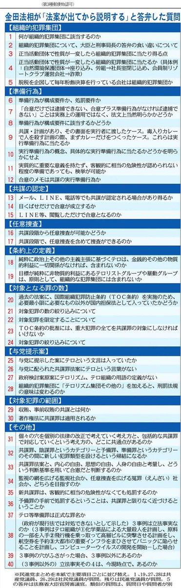 必見です!! 東京新聞は今朝の朝刊で巨大な表を掲載しました。「共謀罪」について、野党側が金田法相に出した「宿題」40問です。この問題にどう答えるか? ある意味で法案審議のポイントになります。