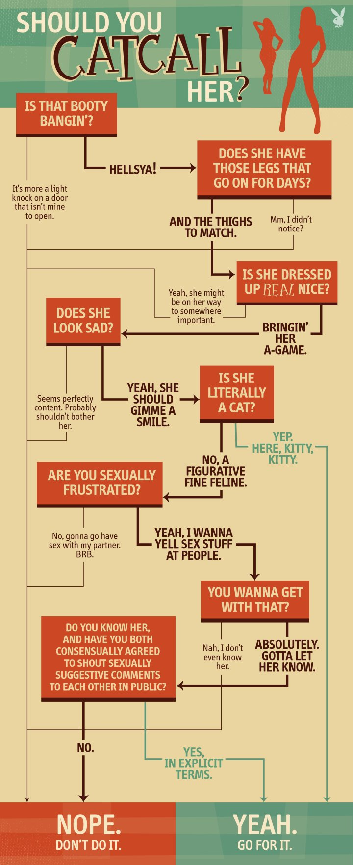 Flowchart: Should You Catcall Her? https://t.co/NmEE3xFWvx #saam #resist #endSH https://t.co/neX8KWFh2U