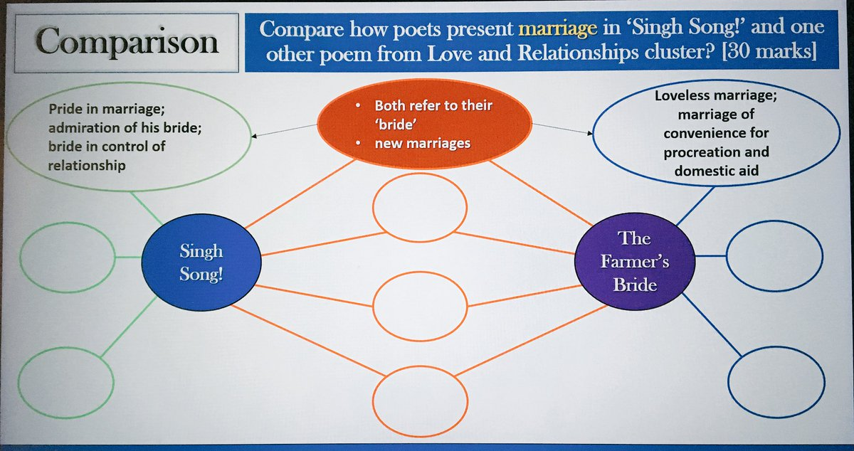 Rebecca taylor on twitter comparing love and relationship poetry rebecca taylor on twitter comparing love and relationship poetry the farmers bride singh song and sonnet 29 venndiagram doublebubble ccuart Image collections