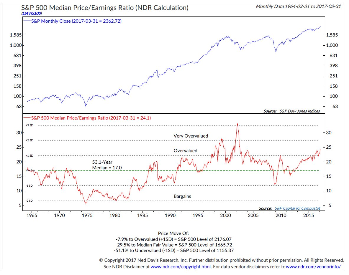 $SPX operating $EPS jumped 21% in 4Q16 but much was Energy. Didn't help median PE much. Still near highest since .com bubble. @NDR_RESEARCH https://t.co/8Frm07fSOa