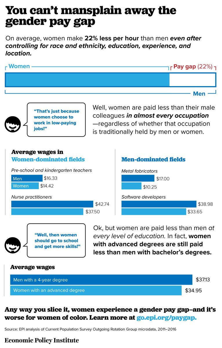Women are paid less than men in almost every occupation: https://t.co/2alk8MkD0P #EqualPayDay https://t.co/JNptyflMyF
