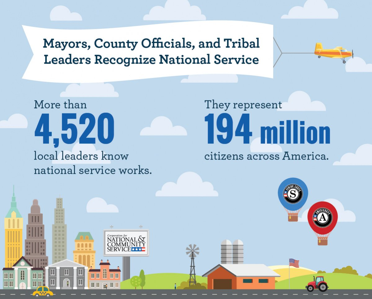 We're proud to support city leaders' involvement in #NationalService. When communities commit to useful work, cities thrive. https://t.co/lQUqHTq63F