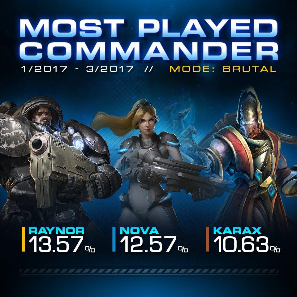 Best Co Op Commander Sc2 2019 StarCraft on Twitter: