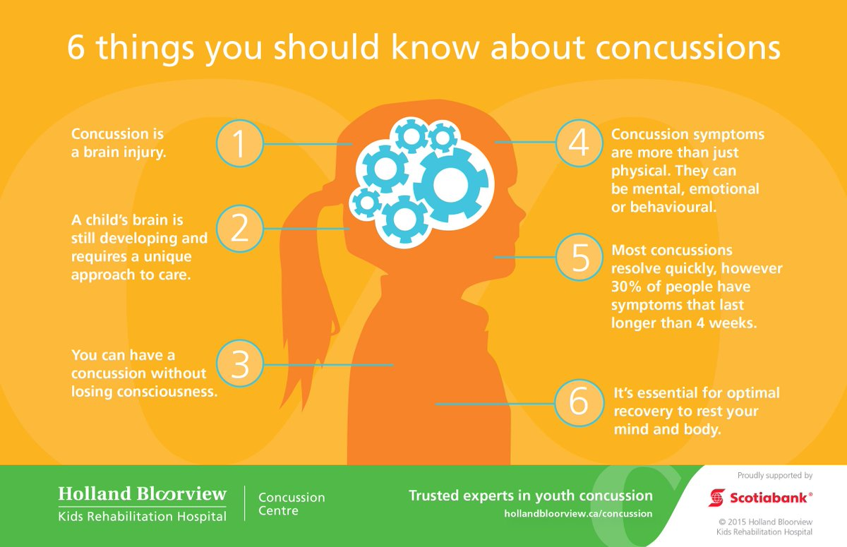 6 things you should know about concussion from @KidsConcussion at @HBKidsHospital https://t.co/CWYGchSLGR
