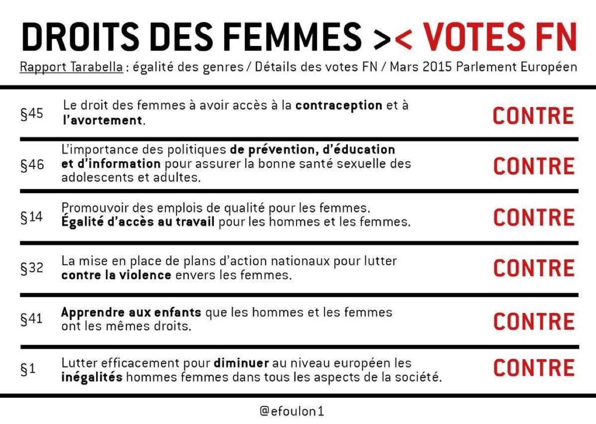 Le FN et le droit des femmes sont deux directions antagonistes. Le 23 avril 2017, prenez la bonne ! #RepondonsPresent #LeGrandDebat #NonAuFn https://t.co/J9AlyacKaa