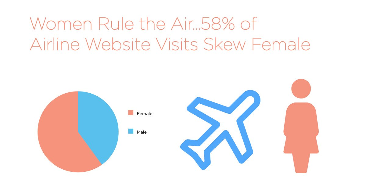 Females rule the air by out-pacing men with more visits to #airline #websites than men over the same period of time http://bit.ly/2nBq5Zr