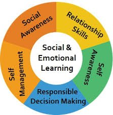 My Social and Emotional Learning #SEL page https://t.co/seKk7AyrLd #gtchat #edchat We need to help students develop the skills on this chart https://t.co/qwj93WAi3C