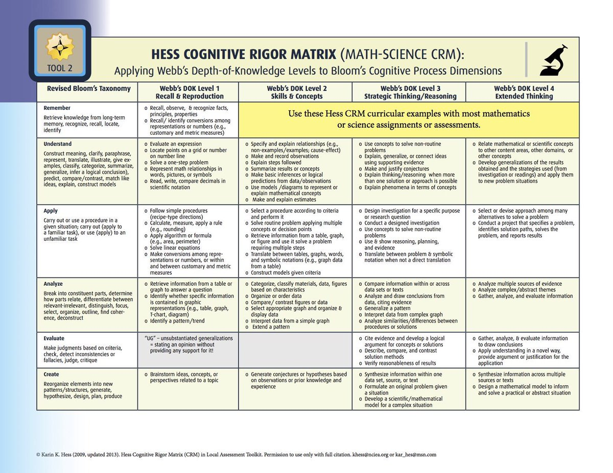 social cognitive theory matrix Cognitive theory constructivist theory social learning theory connectivism  adult learning how does learning occur proper response is demonstrated.