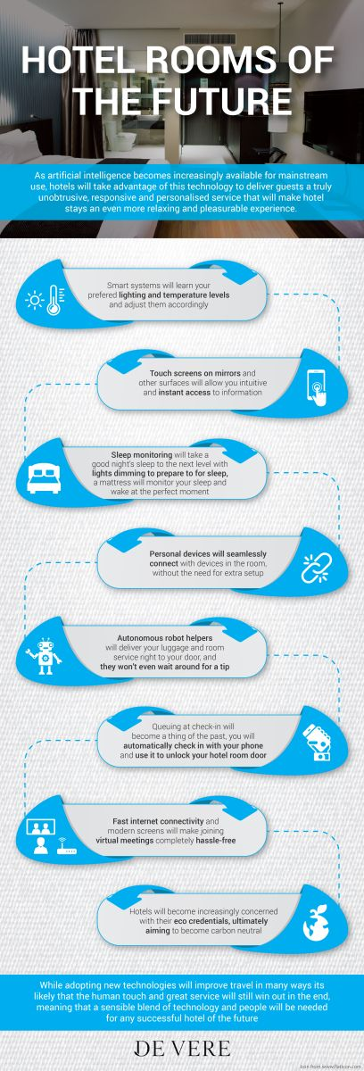 Infographic: Hotel Rooms of the Future