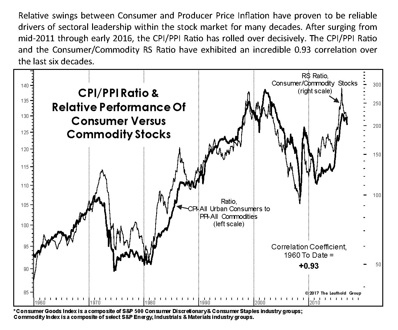 High correlation betw #inflation and fortunes of #Consumer, #Commodity stocks. Reversal of CPI/PPI Ratio should benefit #Materials #Energy https://t.co/Cu61YobVEc
