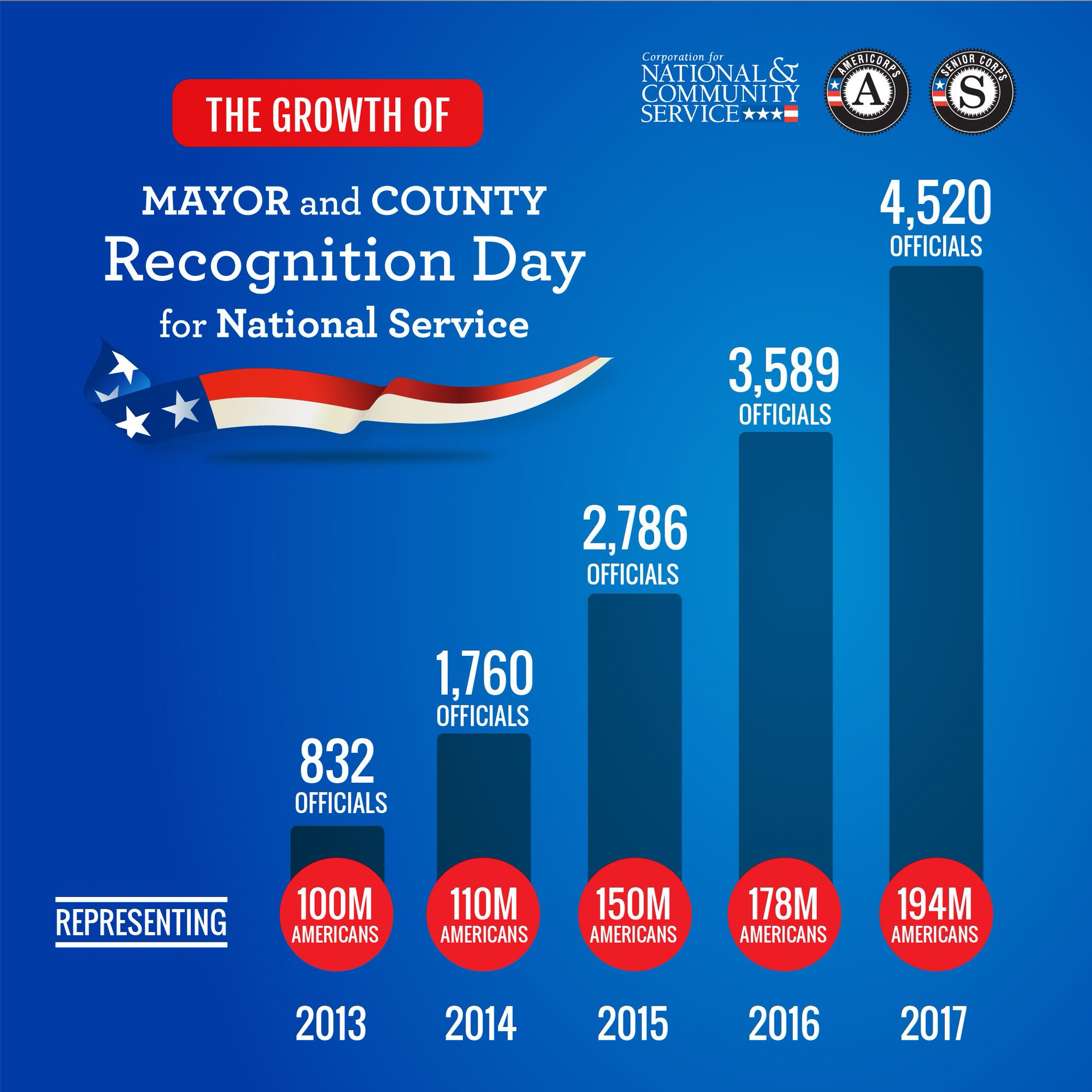 Tuesday was largest #Mayor4Service & #County4Service Day yet! Thanks to all officials recognizing @NationalService: https://t.co/94Ybe7Gmay https://t.co/7wTH5vzlRQ