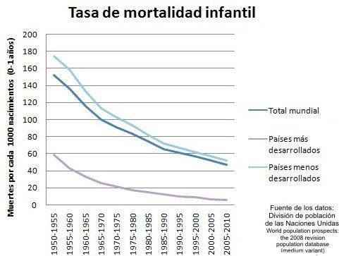 Hace 90 años Fleming descubrió penicilina. España 1927 morían 120 d cada 1000 niños. Hoy solo 3 x vacunas y antibióticos #microMOOCSEM2 https://t.co/6QNkxw6bX4