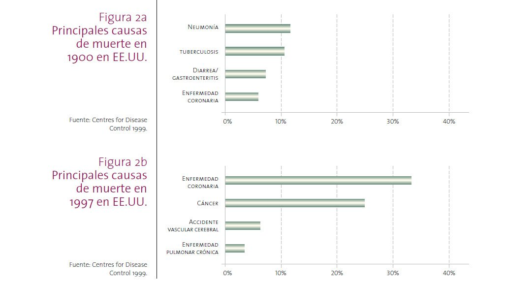 Gracias a los antibióticos las infecciones dejaron de ser la principal causa de mortalidad a lo largo del s. XX #microMOOCSEM2 https://t.co/HEG3XdCvmz