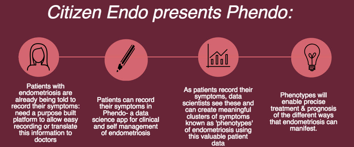 #cudata Up now, @ColumbiaMed's Noemie Elhadad to discuss crowdsourcing project @citizen_endo to learn more about #endometrosis https://t.co/6yCRLG3uyD