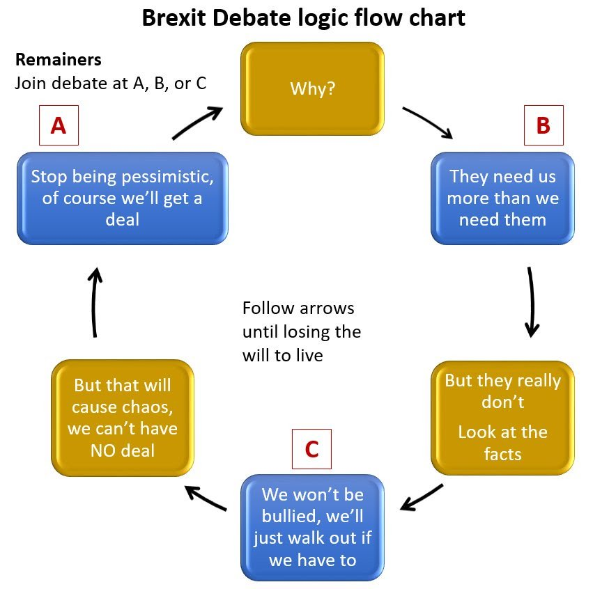 48 Elite Andy On Twitter Brexit Debate Logic Flowchart