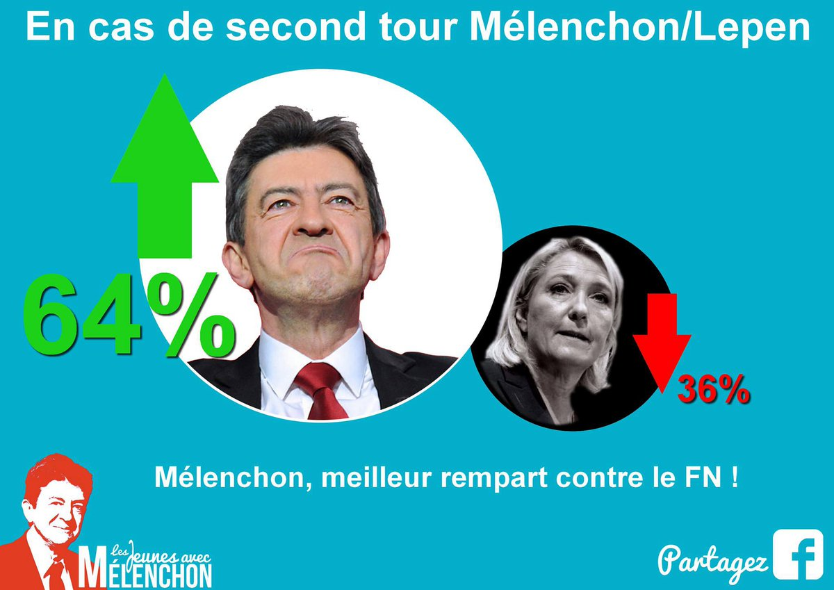 Mélenchon batterait largement Le Pen au second tour