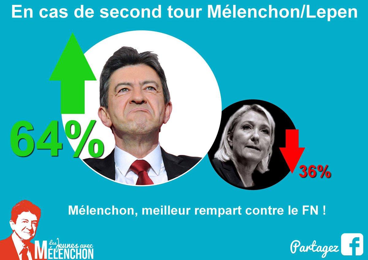 Mélenchon batterait largement Le Pen au second tour