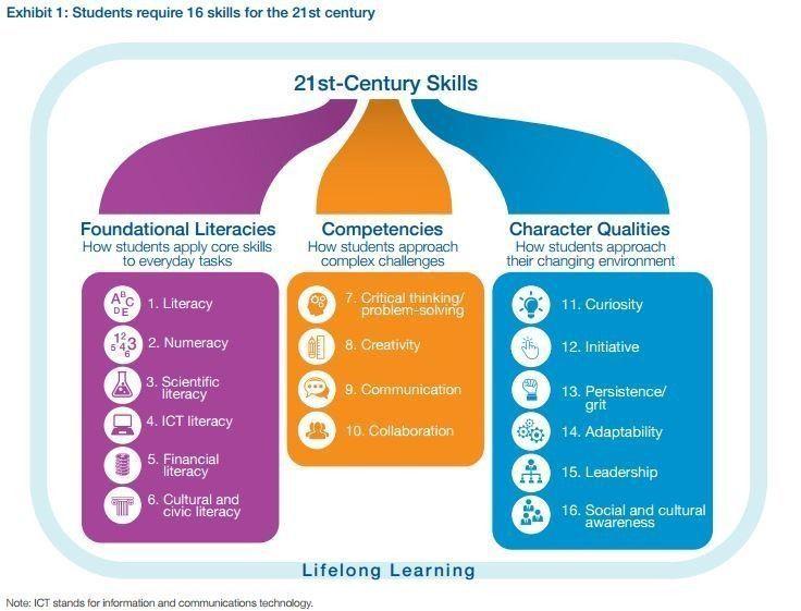 The 21st-century skills every student needs https://t.co/GoNIPFEbPs https://t.co/JJi3yWbEIg