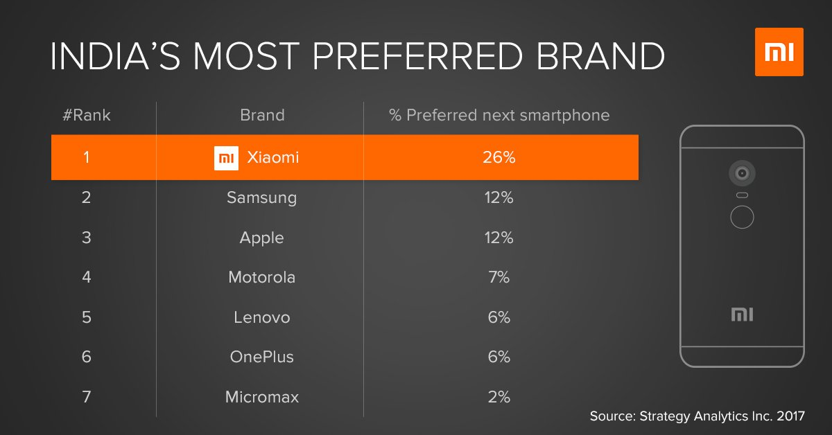 test Twitter Media - No points for guessing which is the most preferred brand by you all when it comes to upgrading your current smartphone - Mi! ❤ Much love! https://t.co/So2pkoVYRC