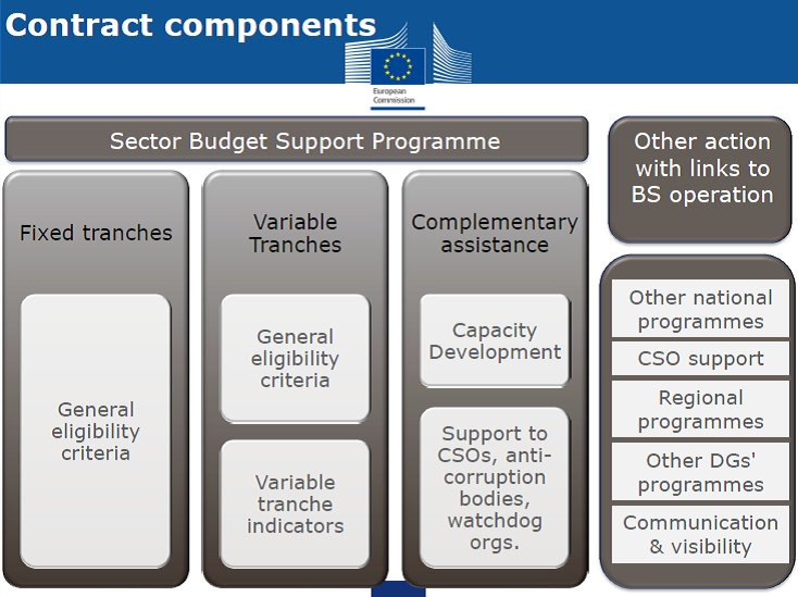 Sector Budget Support is not about meeting indicators, but about govt's decision to implement reforms- Edina Halapi, EUD Alb #lineministries https://t.co/1QqjliDd8M