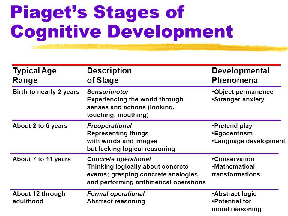 Phineas gage on twitter in piaget 39 s concrete operational for Moral development 0 19 years chart