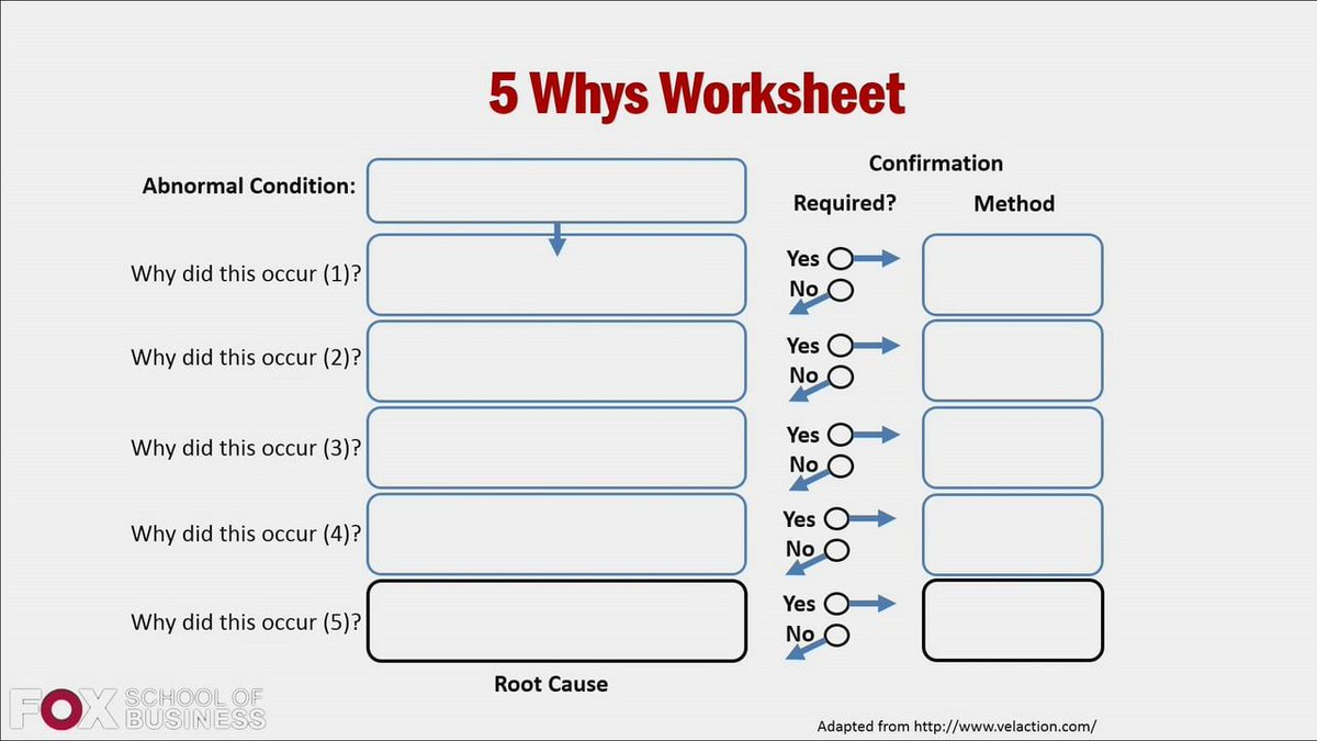 Worksheets 5 Whys Worksheet tim sanders on twitter when you ask why 5 times get to the root cause of problem then its 12 solved innovation