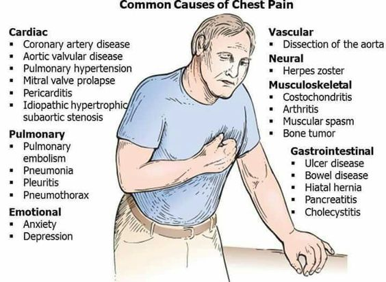 ExcellenceER On Twitter Dont Ignore Your Chestpain Chest Pain