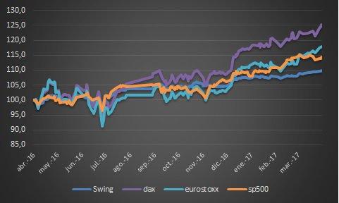 fondos indexados vs dax spy