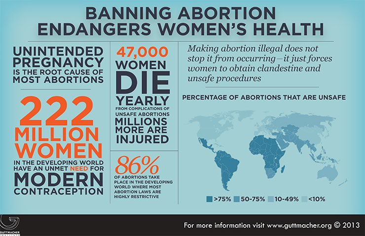 Forget religious & political beliefs. This is the reality. Thousands of women die. We want (NEED) access to safe healthcare. #WhatWomenWant https://t.co/KbNysKwRJQ