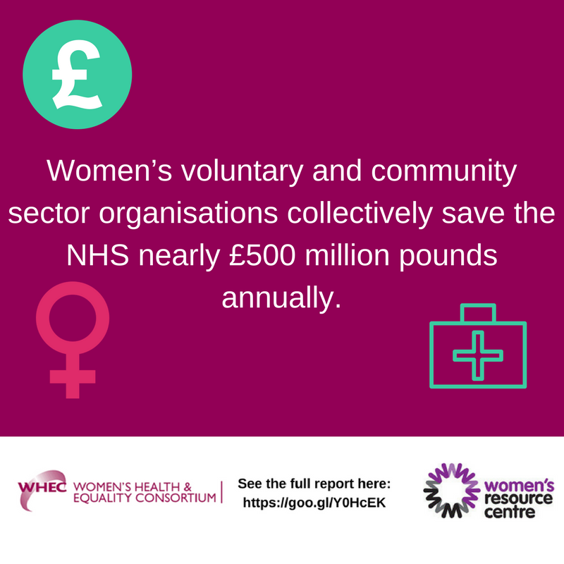 How much do women's VCS organisations save the NHS?  Read our report to find out: https://t.co/aAPLtUUvv3  #WHEC https://t.co/SDYq6tRom1