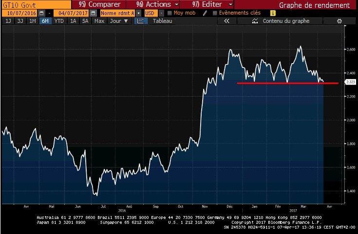 #Taux 10 ans US   Incursion &lt; 2.30% ce matin  Insensible aux minutes du FOMC...  --&gt; <br>http://pic.twitter.com/Cny5pwTm6C