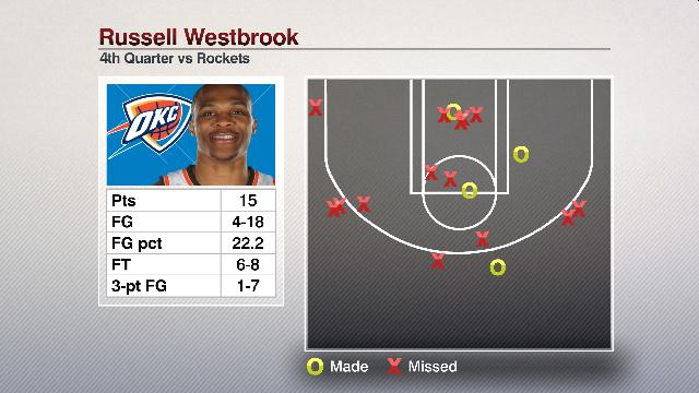 Russell Westbrook missed 14 shots in the 4th quarter, the most misses in any quarter in the last 20 postseasons. https://t.co/gI4tIsmh0b